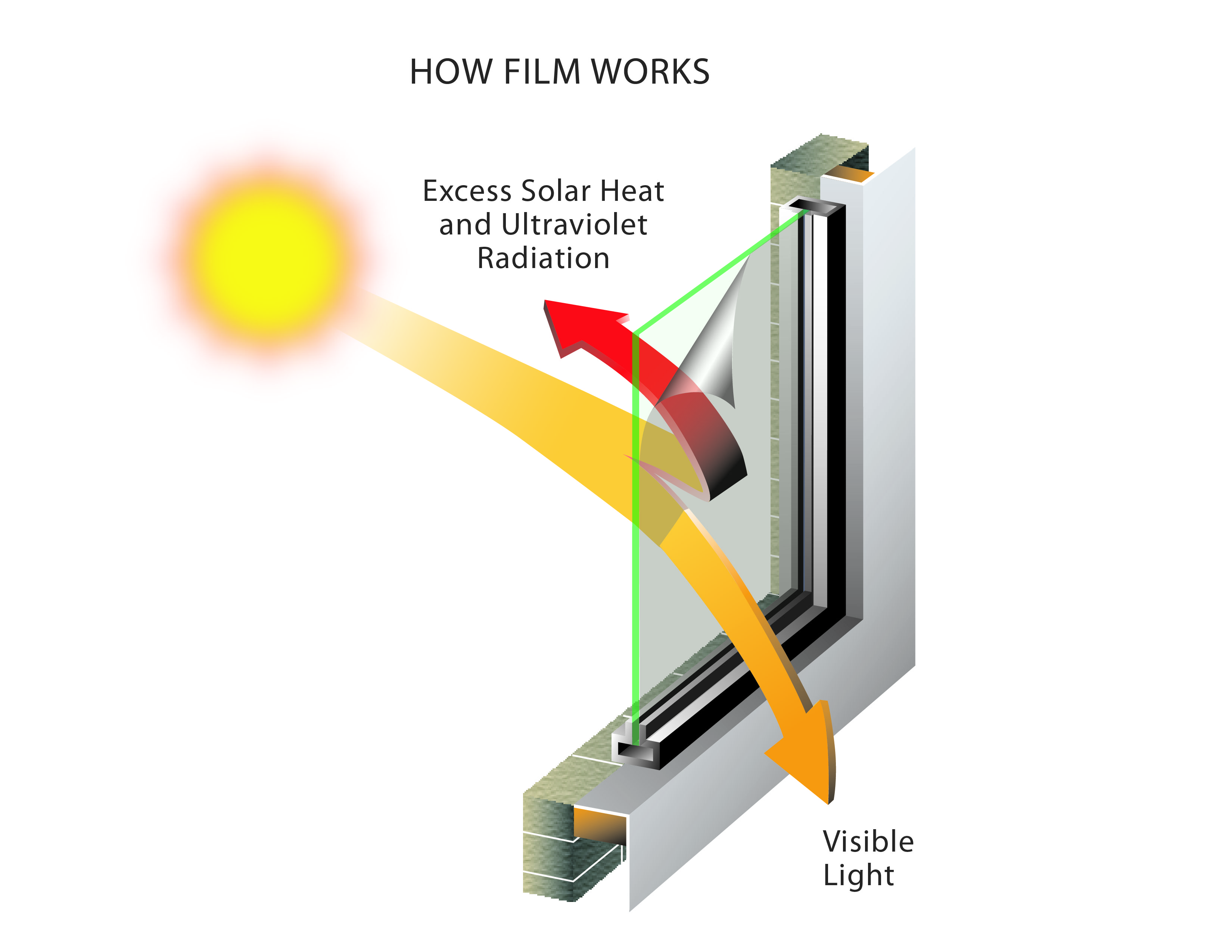 How Low E Film Works